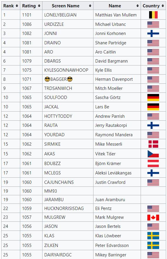 Disc Golf Valley World Ranking Leaderboard 2021
