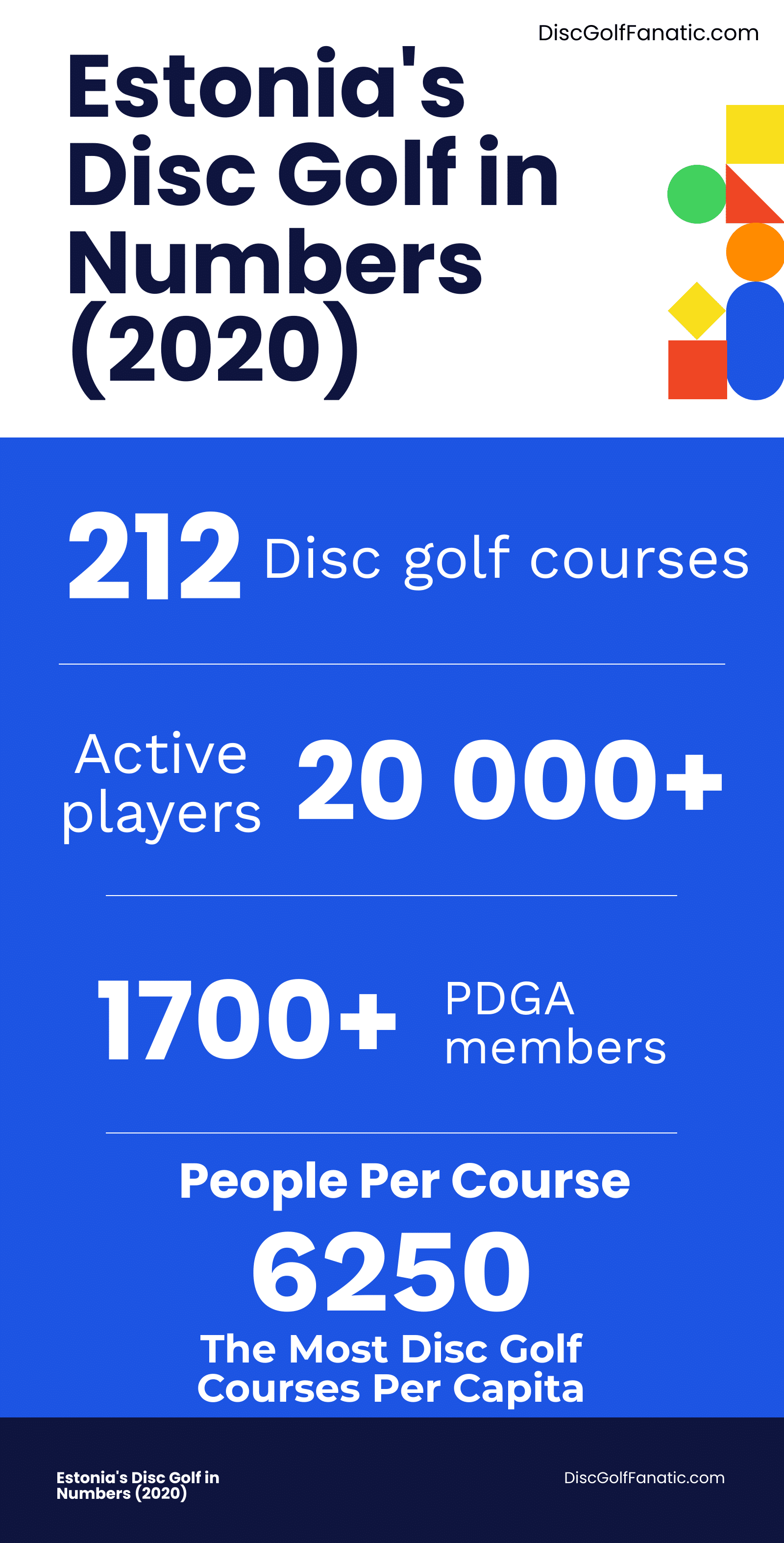Estonia's Disc Golf In Numbers, 2020 edition