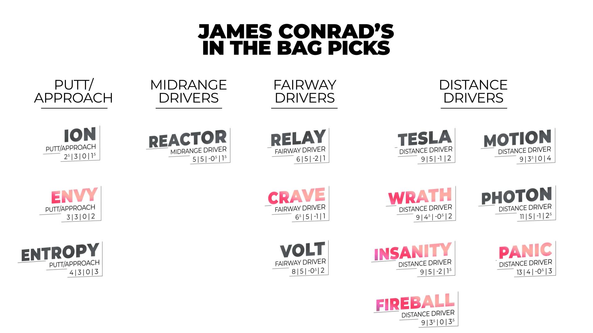 James conrad in the bag 2021